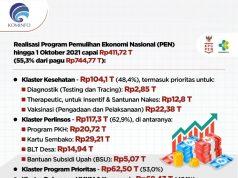 Program Pemulihan Ekonomi Nasional Capai Rp411,72 Triliun per 1 Oktober 2021